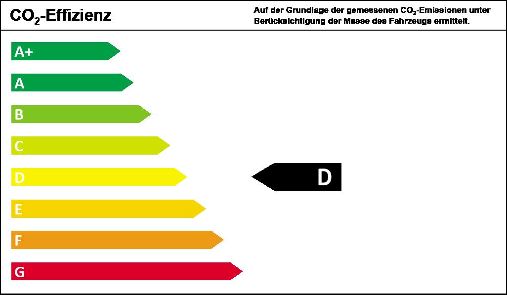 CO2-Effizienzklasse D